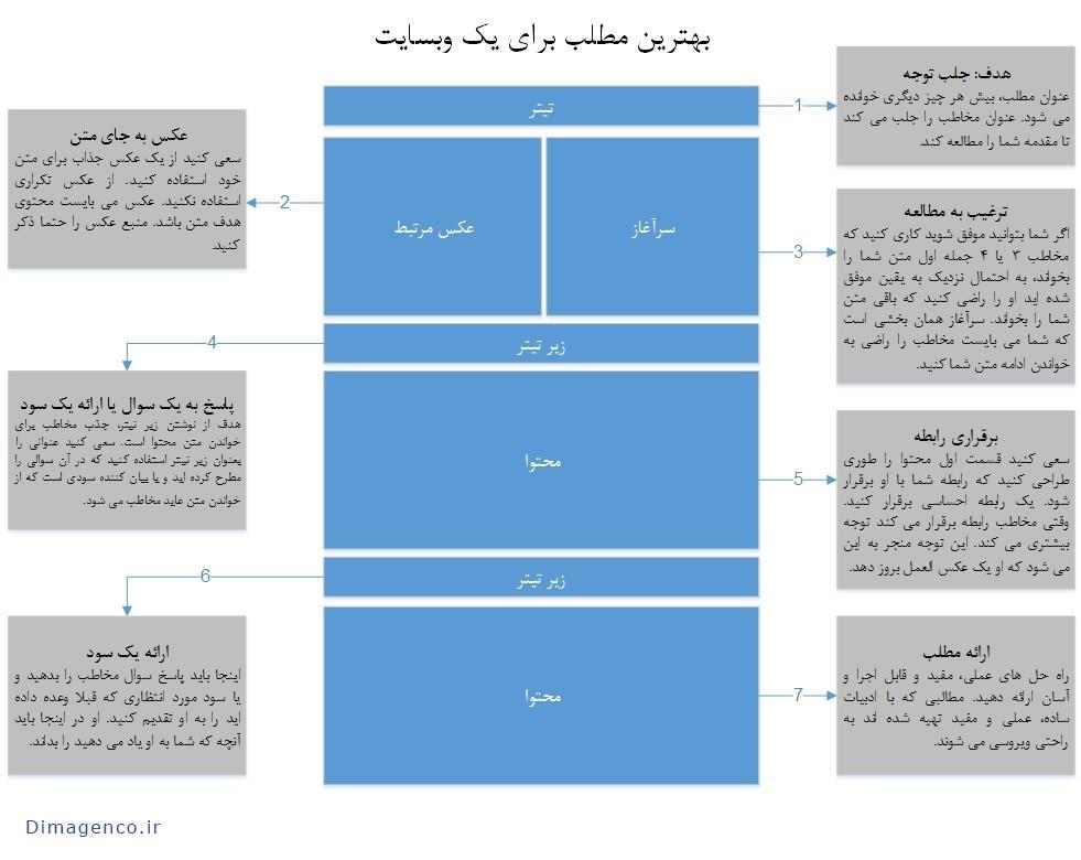 ساختار پست وبلاگ