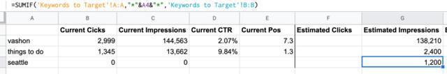 تخمین کلیک ها از داده های حجم جستجو | آژانس دیجیتال مارکتینگ دیماژن