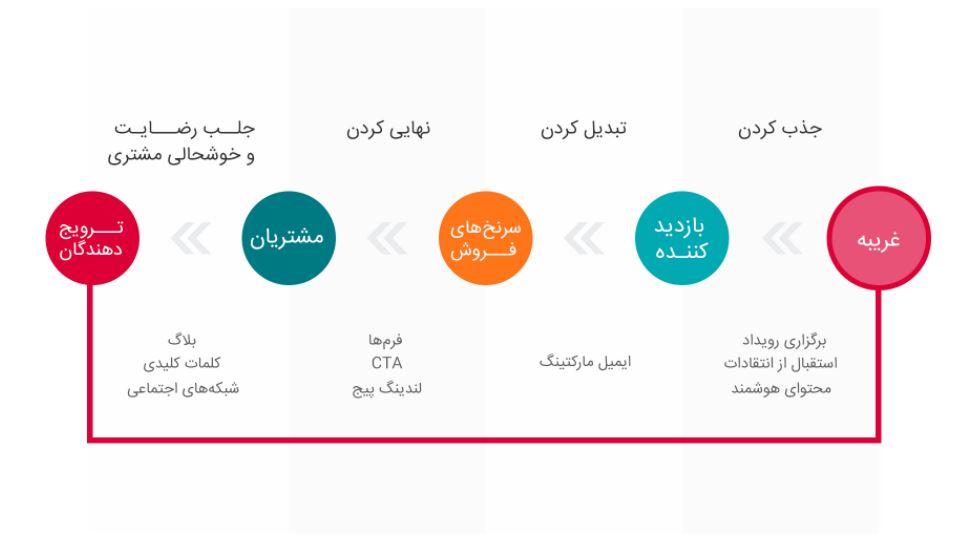 مراحل مختلف چرخه بازاریابی درونگرا | آژانس دیجیتال مارکتینگ دیماژن