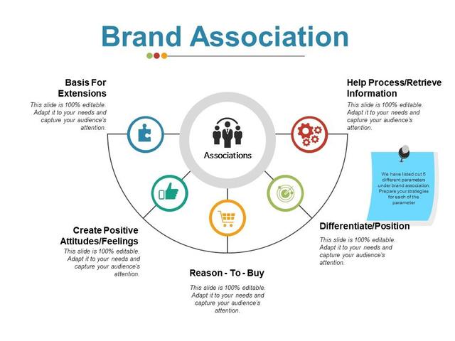 تداعی برند یا brand association چیست؟   آژانس دیجیتال مارکتینگ دیماژن