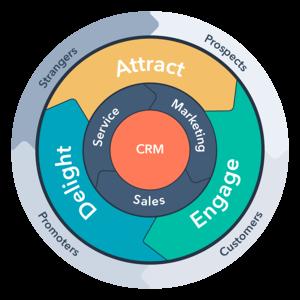 چرخه نوین بازاریابی درونگرا | آژانس دیجیتال مارکتینگ دیماژن