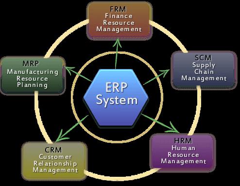چیدمان سیستم ERP