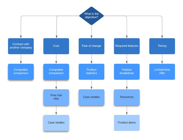 رسیدگی به مشکلات در فرآیند فروش   آژانس دیجیتال مارکتینگ دیماژن