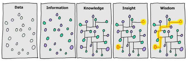 تفسیر داده ها   آژانس دیجیتال مارکتینگ دیماژن