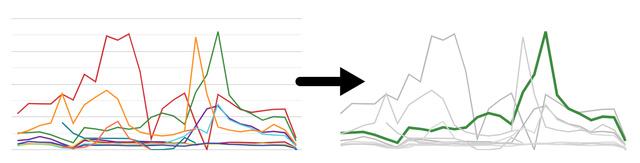 تاثیر تنظیم وزن و رنگ را در این نمودارهای خطی دیتا استودیو   آژانس دیجیتال مارکتینگ دیماژن